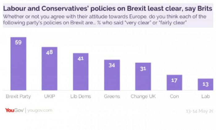 Labour and Tories found to have least clear Brexit policies