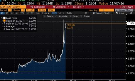 Value of the pound rises after High Court ruling for the first time since August