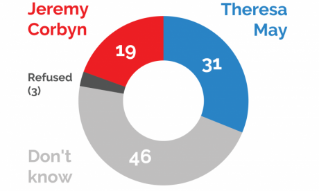 Almost half of Brits cannot choose between Corbyn or May for PM